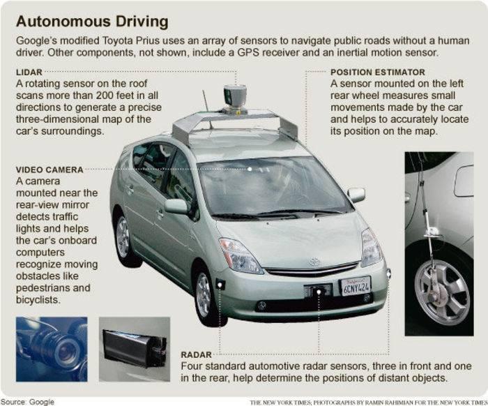 I dettagli della Google-car, nella presentazione del New York Times.