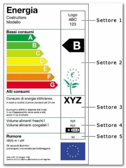 Etichetta energetica per elettrodomestici.