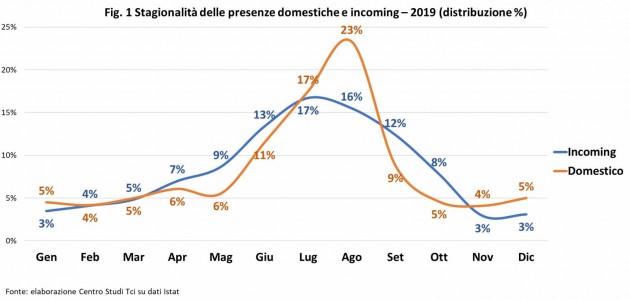 L'impatto del Dpcm del 24 ottobre sul turismo italiano. A rischio un ulteriore 14% delle presenze totali